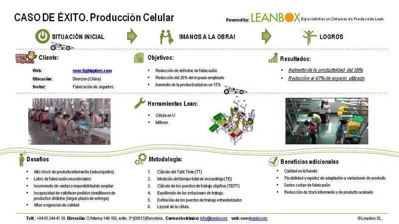 Herramienta del Sistema Lean Manufacturing. Produccion celular.