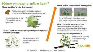 PASOS PARA IMPLEMENTAR LEAN MANUFACTURING