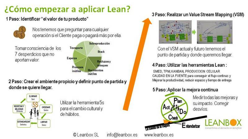 Implementar Lean Manufacturing Leanbox