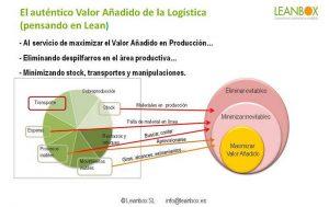 El valor de la logistica en Lean Manufacturing