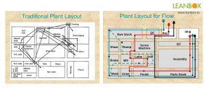 """Layout tradicional versus layout """"en flujo"""""""