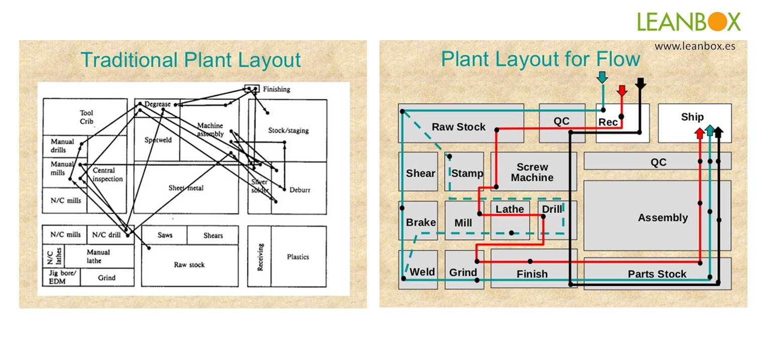 Layout tradicional vs layout flow con Lean Manufacturing