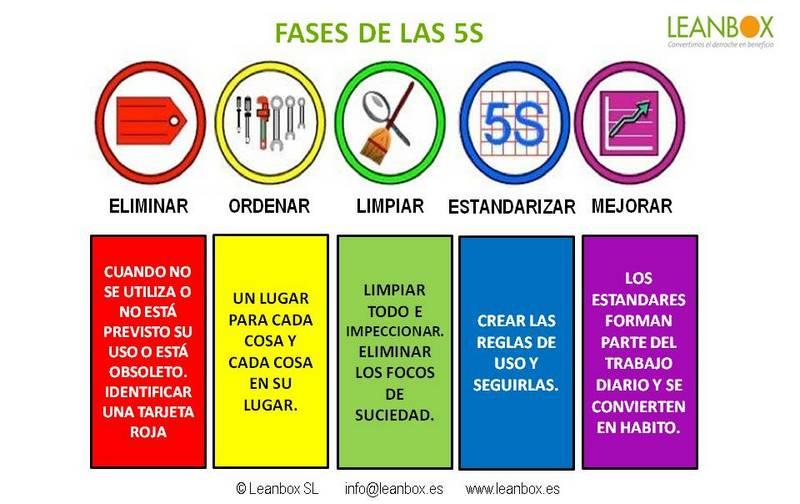 Fases 5s del Sistema Lean