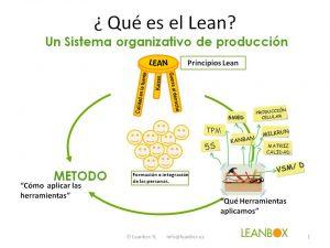¿ Qué es Lean Manufacturing ?