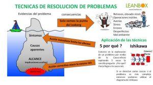 Resolucion de problemas Lean Manufacturing