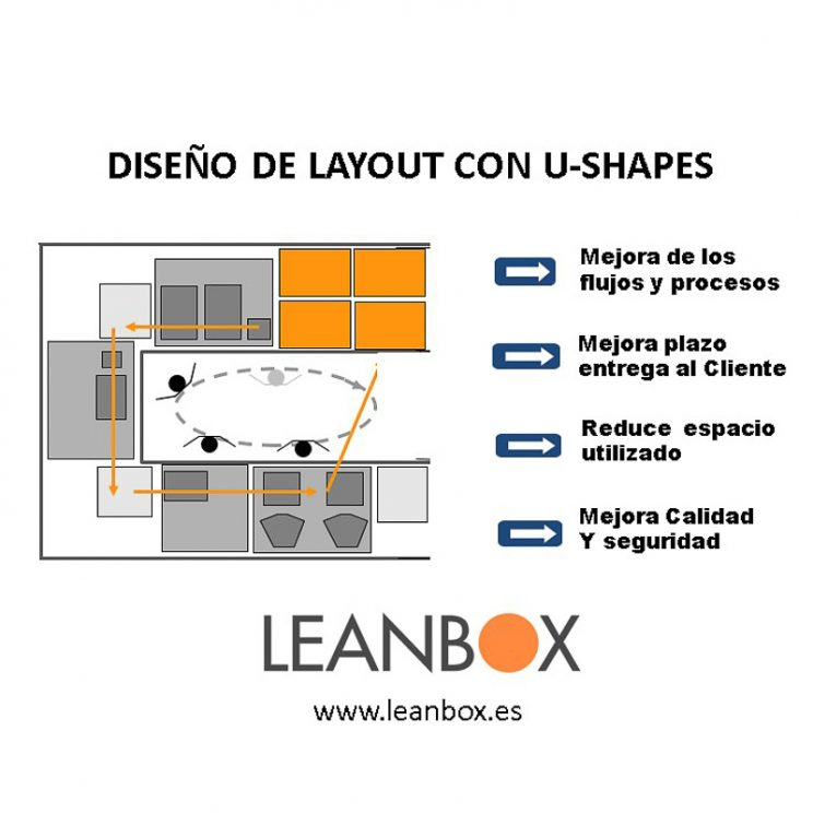 Diseño de layout en U-shape Lean Biotech pharma