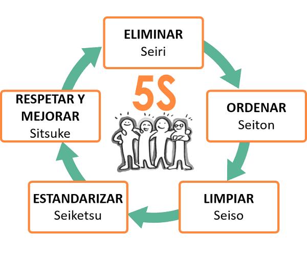 PÍLDORA 5S.