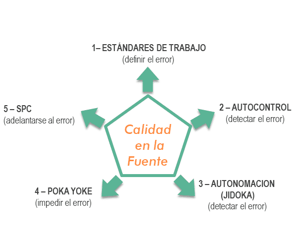 PÍLDORA AUTO-CALIDAD