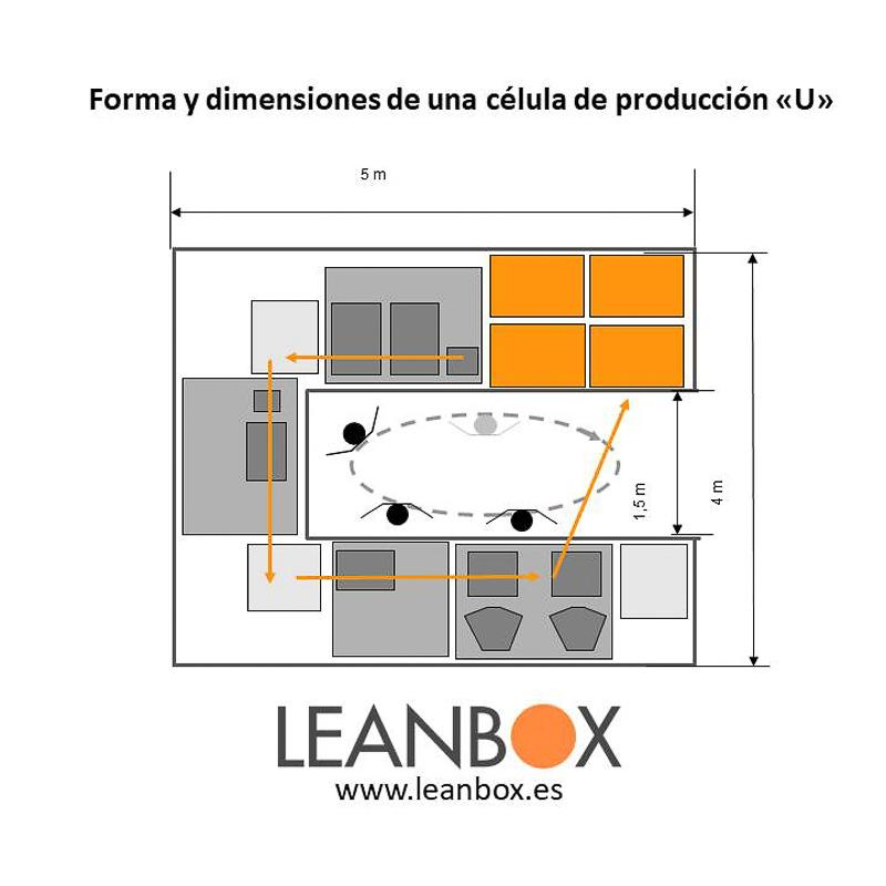 Aumento de la productividad Forma y dimensiones de una célula de producción