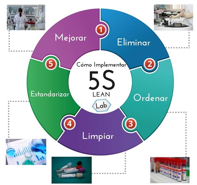 Aplicar la herramienta 5s del Sistema Lean en Biotech y Pharma