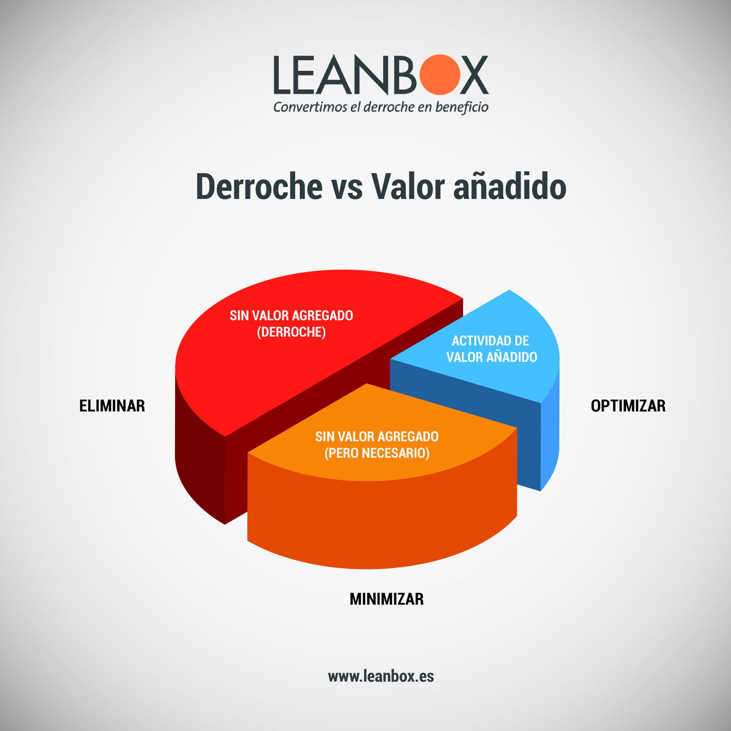 Derroche y valor añadido Lean Manufacturing Leanbox 20 ejemplos de derroches en laboratorios (Lean Lab)